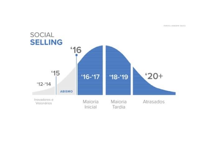 Conheça o Social Selling